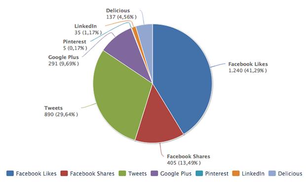 Social Signals: Netzwerk Verteilung zur Campixx