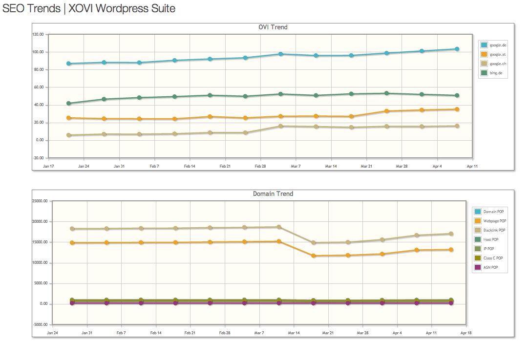 SEO-Trends mit der XOVI WordPress Suite - Mit freundlicher Genehmigung XOVI GmbH