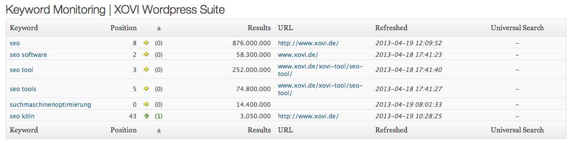 Keyword Monitoring mit der XOVI WordPress Suite - Mit freundlicher Genehmigung XOVI GmbH