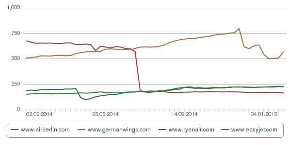 Die Sichtbarkeit der Airlines. Der Online-Value-Index (OVI) ist ein in unserem Hause konzipierter Wert, der als mathematische Übersetzung Ihrer Sichtbarkeit in Suchmaschinen angesehen werden kann
