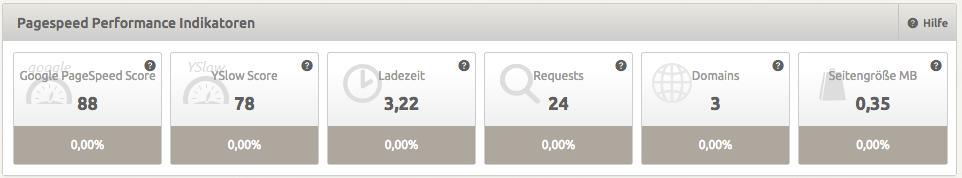 Pagespeed optimieren mit XOVI: Performance Indikatoren