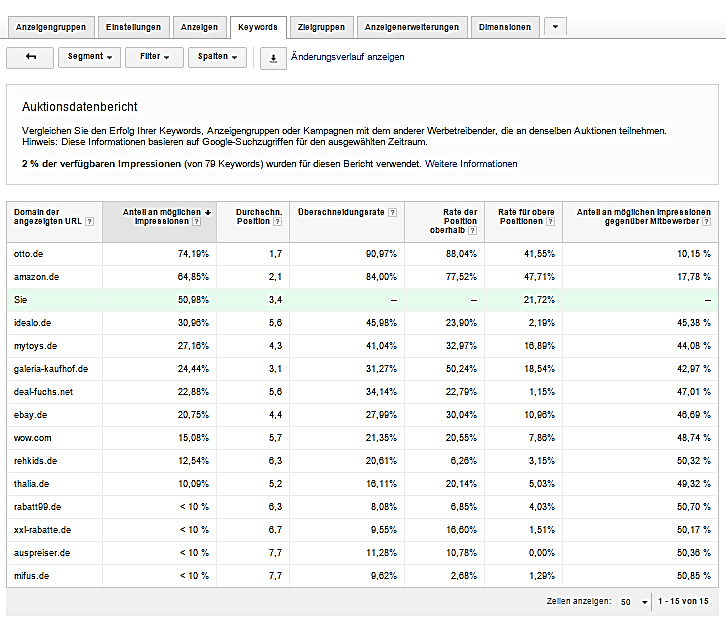 adwords_performance_2