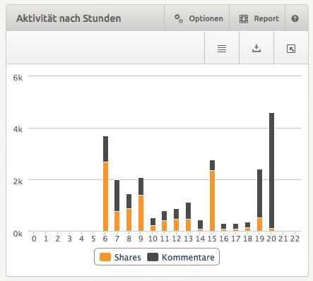 social_analytics_xovi_aktivitaet_nach_stunden