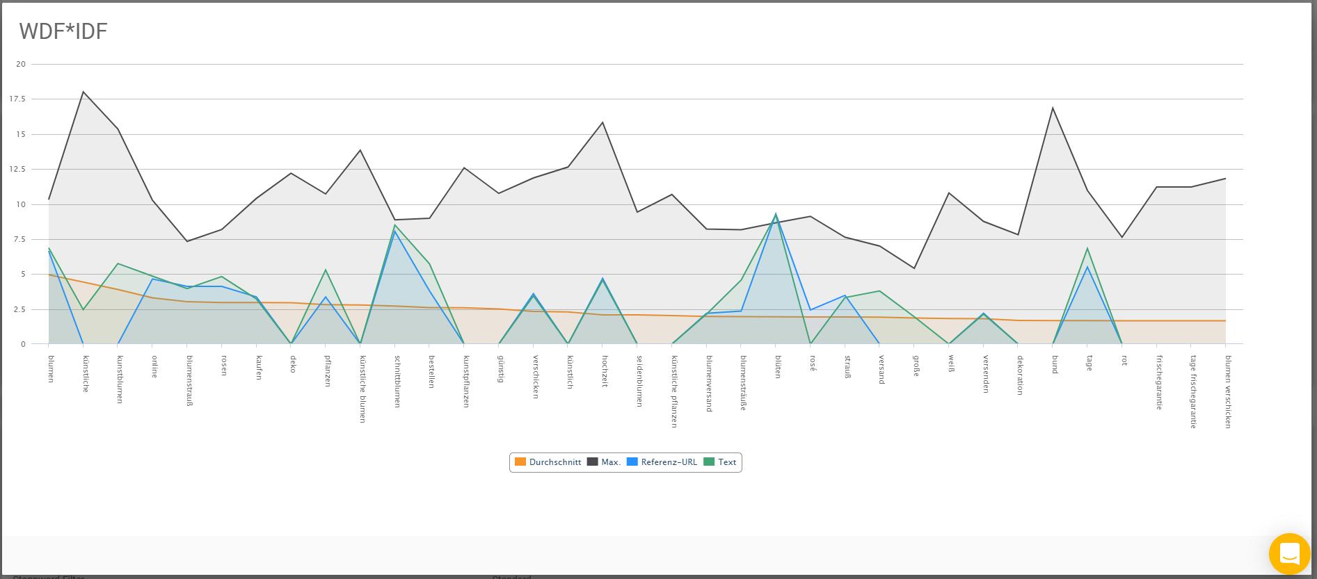 Screenshot der WDF*IDF Analyse mit den Top 10 Suchergebnissen im Vergleich
