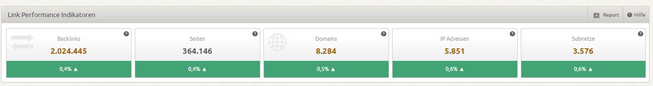 Link Performance Indikatoren