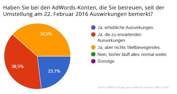 AdWords-Umfrage