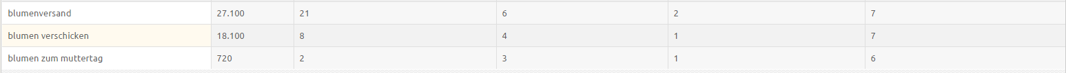 XOVI Features Ranking Vergleich Monitoring 2