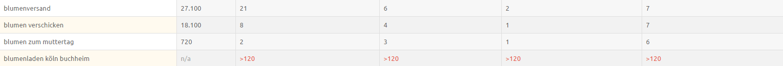 XOVI Features Ranking Vergleich Monitoring 4