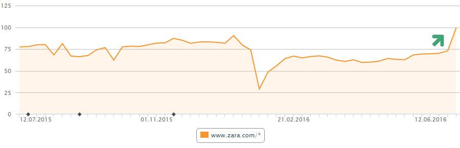 Sichtbarkeit zara.com