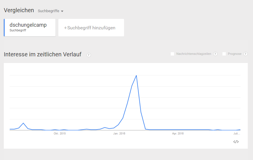 Google Trends Dschungelcamp