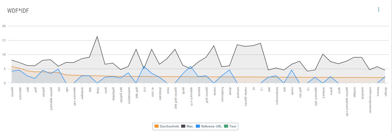 Screenshot der Abdeckung relevanter Terme in der XOVI Suite