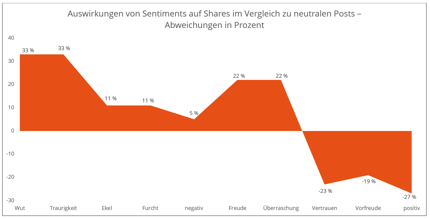Sentiment Shares