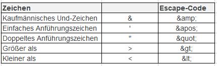 Tabelle der Escape Codes