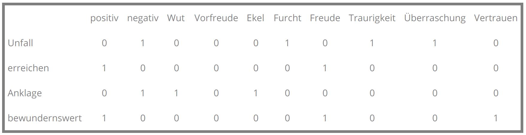 Tabelle Sentiment Lexikon