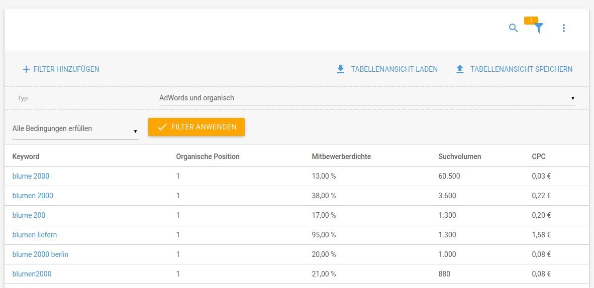 Gemeinsame Suchbegriffe von organischen und AdWords Suchergebnisse