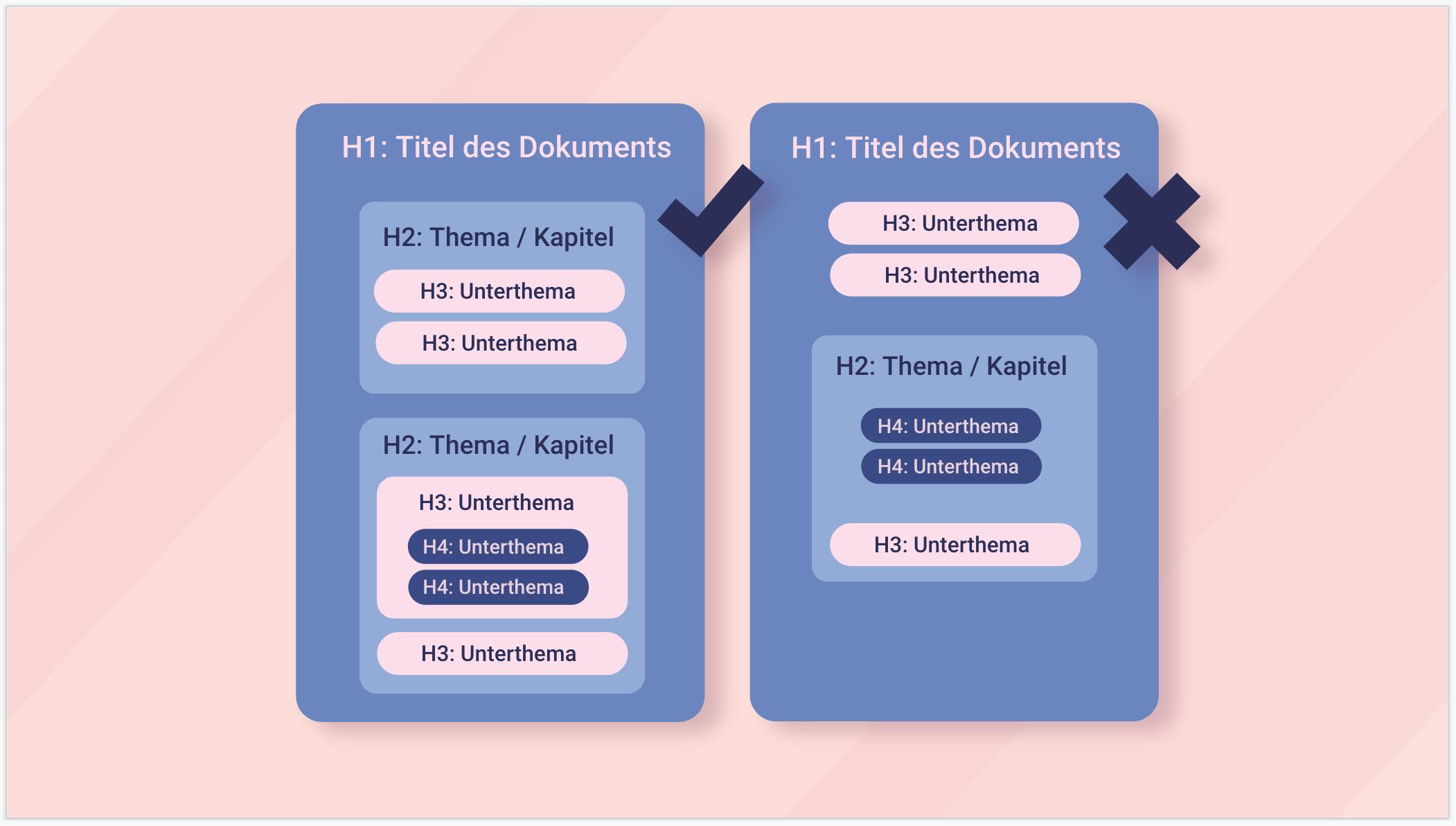 Infografik mit Beispielen zur richtigen und falschen Verwendung der Hx-Struktur