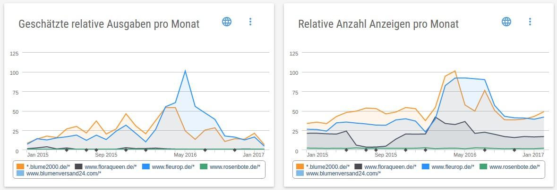Liniendiagramme mit den geschäzten Ausgaben und der relativen Anzahl AdWords-Anzeigen pro Monat.