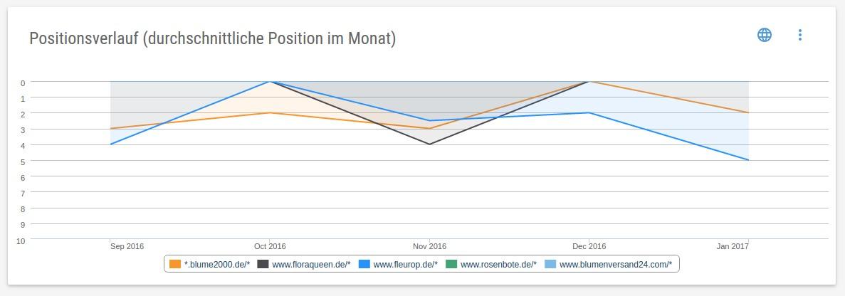SEA Chart Positionsverlauf