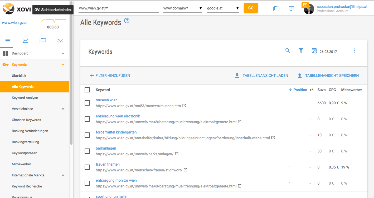 XOVI Suite Alle Keywords
