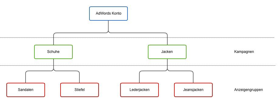 AdWords Aufbau