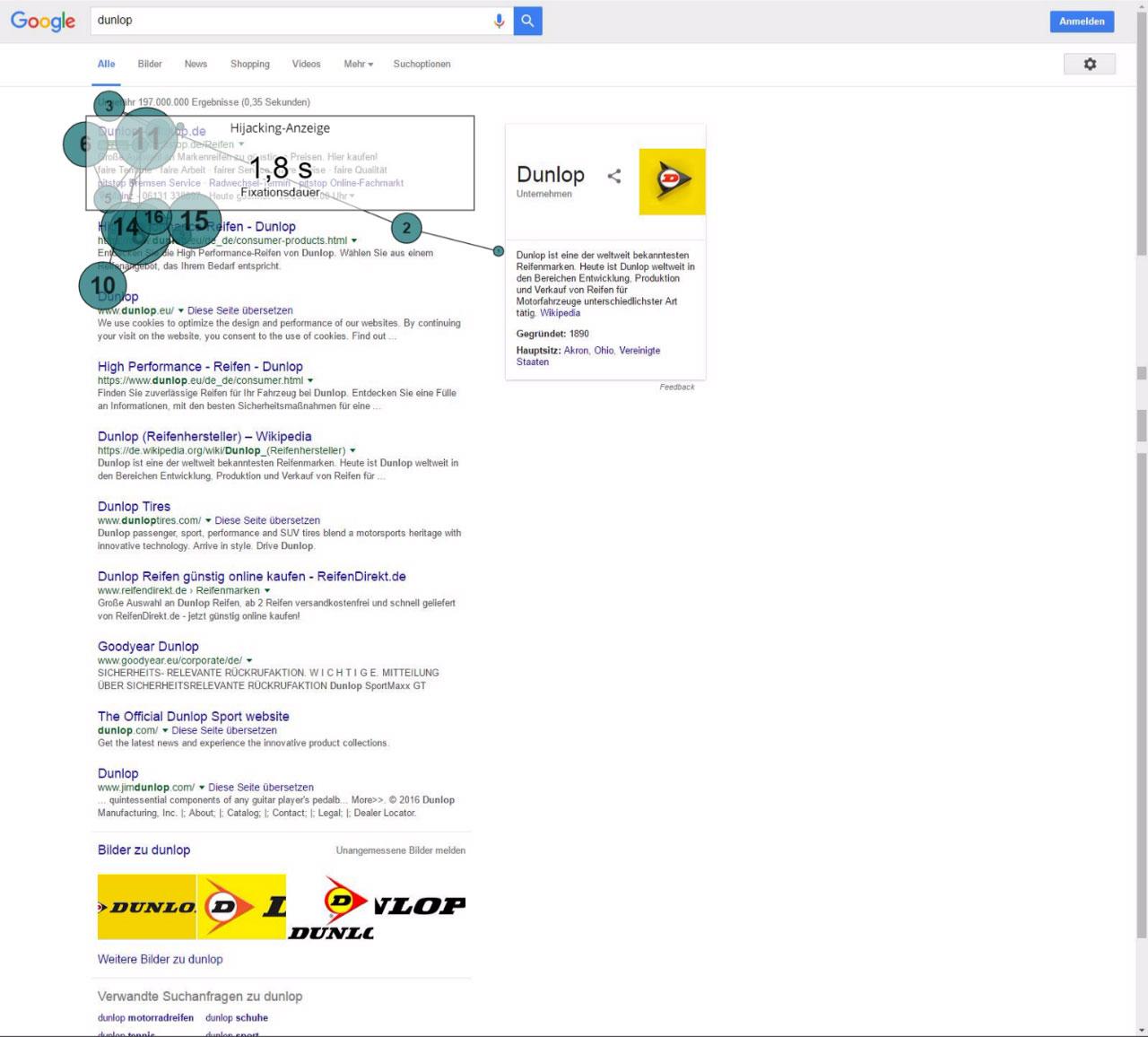 Messung der Augenbewedungen in Google SERPs: 45,7 % der Augenbewegungen fielen auf die Anzeigen.