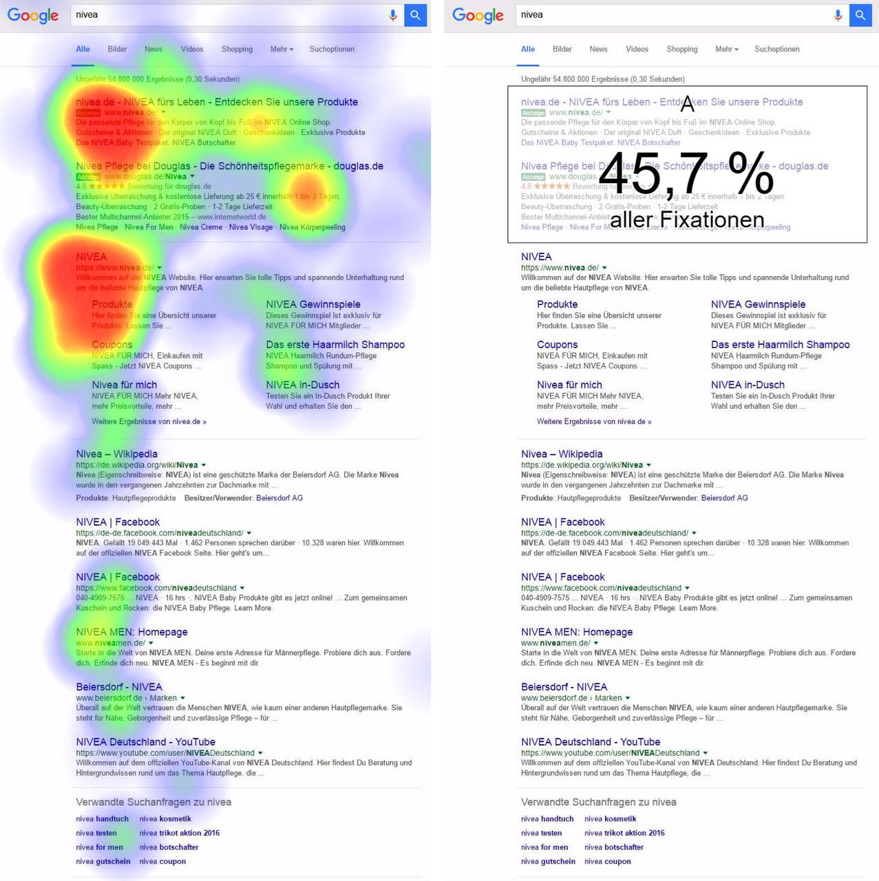 Heatmap der Google SERPs. 45% aller Fixationen liegen im Anzeigen-Bereich