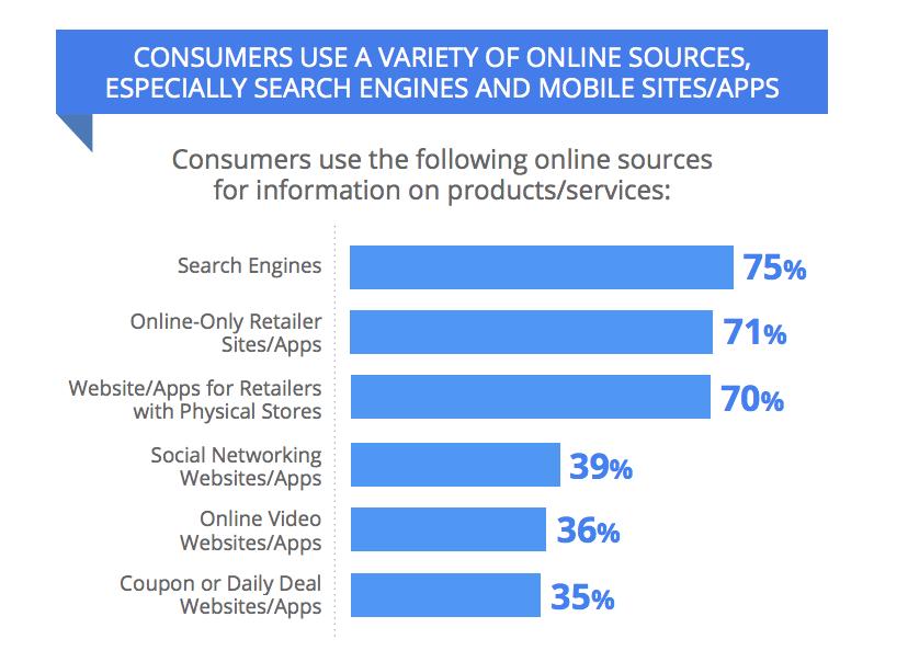 75% der Shopper nutzen Suchmaschinen, wenn sie sich über Produkte und Dienstleistungen informieren (Bildnachweis: Google)