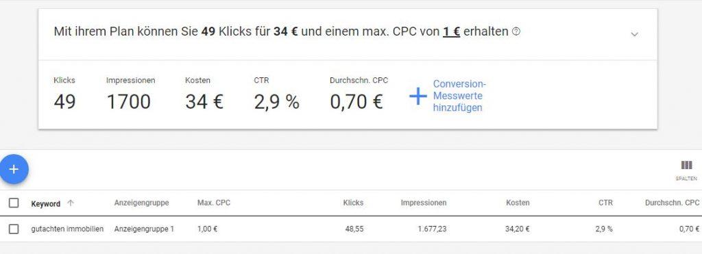 Wer keine AdWords Anzeigen schaltet, bekommt im Google Keyword Planer nur noch Schätzwerte