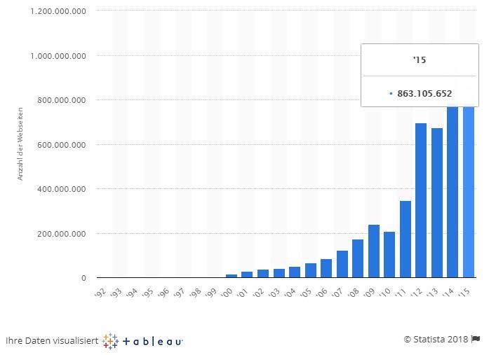 Die Anzahl an Webseiten ist 2018 so hoch wie nie