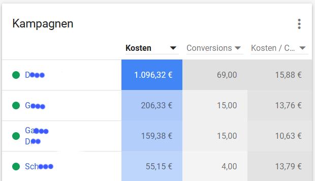 Das Dashboard von Google Ads