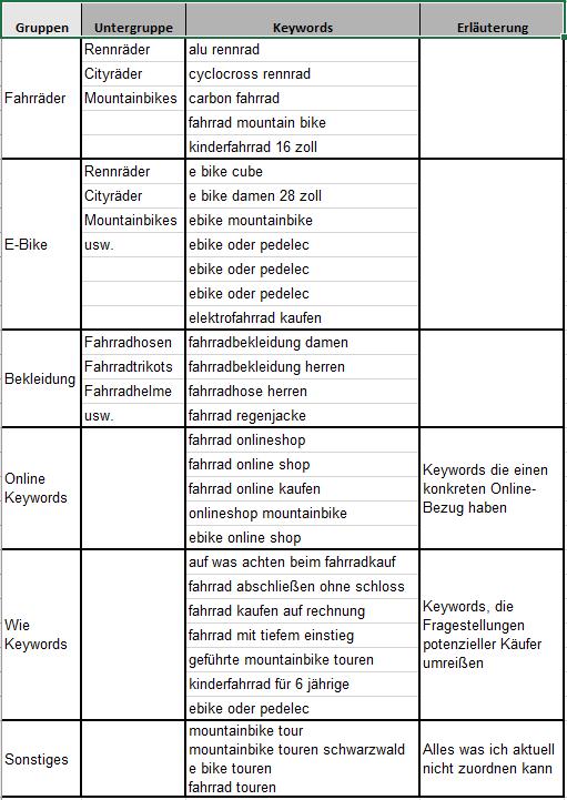 Übersicht Keyword-Gruppen