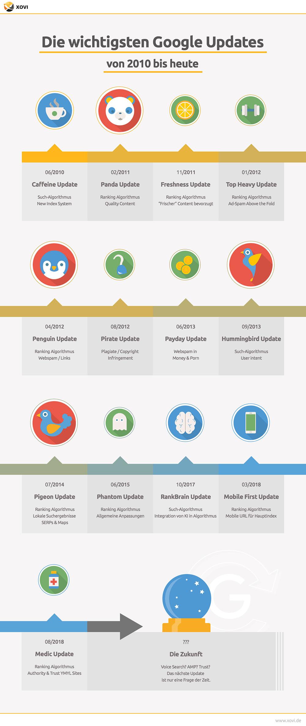 Timeline Übersicht aller großen Google Updates von 2010 bis heute