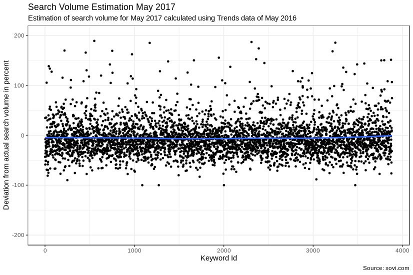 Grafische Darstellung der Suchvolumen Einschätzung durch Google Trends für Mai 2017