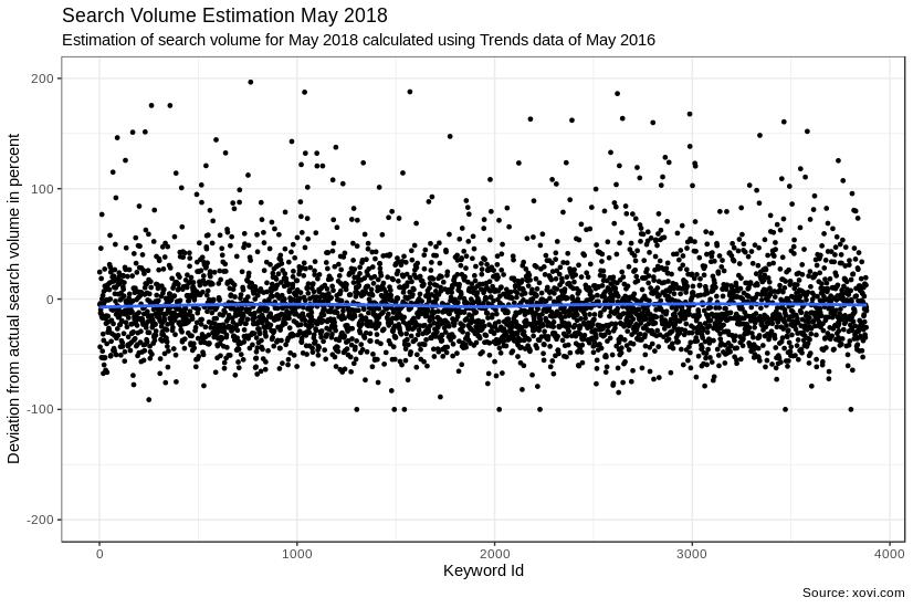 Grafische Darstellung der Suchvolumen Einschätzung durch Google Trends für Mai 2018