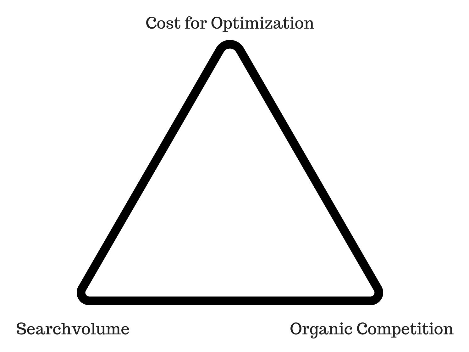 Grafik Dreieck Optimierungskosten, Mitbewerber und Suchvolumen