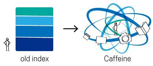Visualisierung Suchalgorithmus mit Caffeine