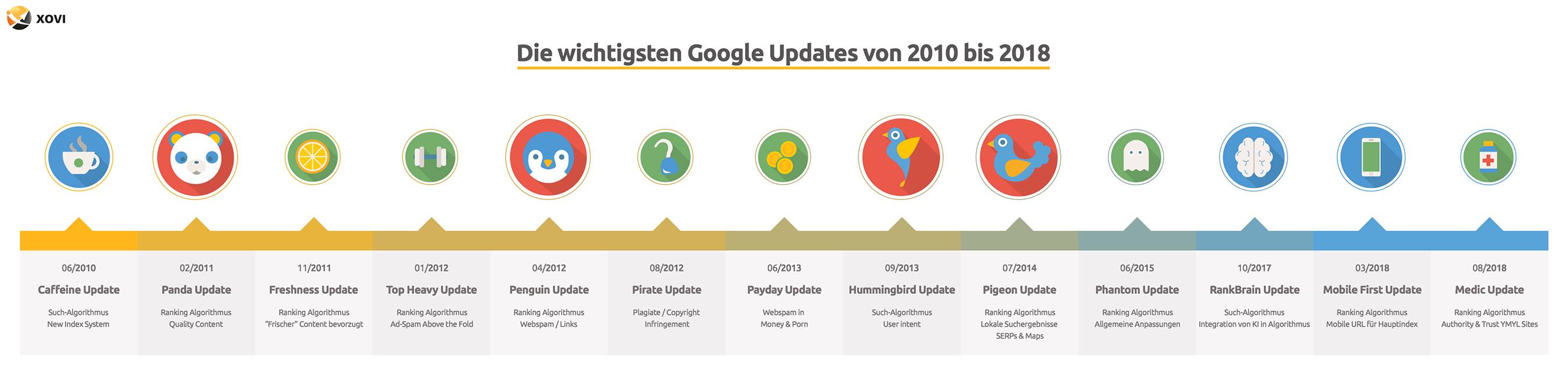 Timeline Google Updates 2010 bis 2018