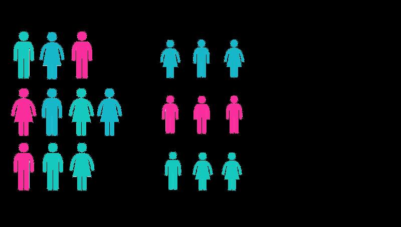 Visdualisierung der Zusammenhänge von Markt, Zielgruppen und Personas