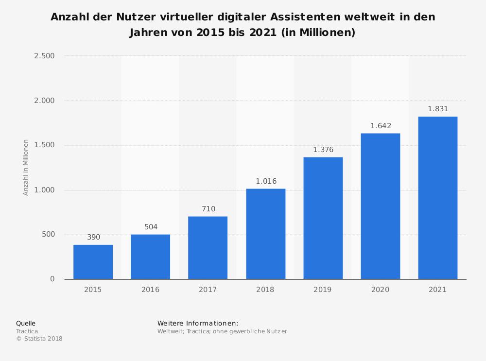 Balkendiagramm zur Nutzung digitaler Assistenten 2015 bis 2021
