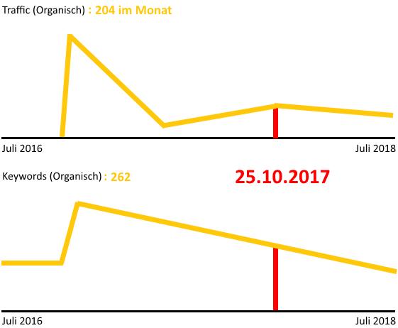 Analyse von 301 Backlinks: Keine organischen Verbesserungen im Traffic oder Rankings