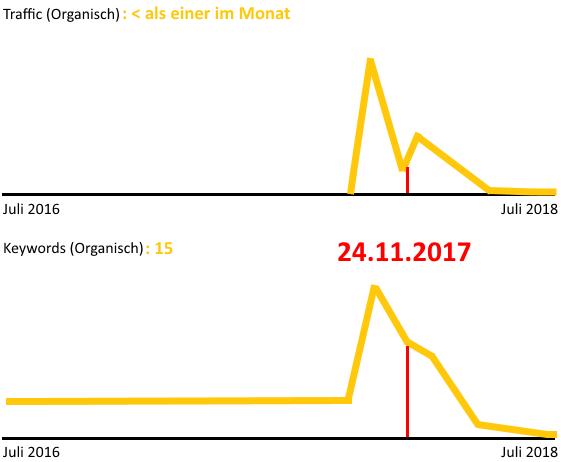 Kein Impact nach 301 Backlink von Bild.de