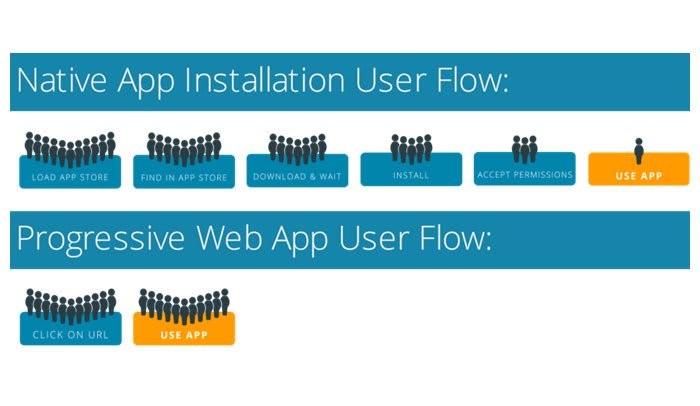Grafik von Installationsschritten von Native Apps und PWA