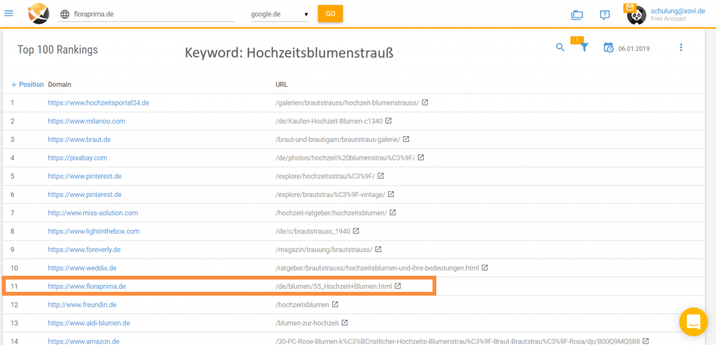 Screenshot XOVI Suite Ranking Analyse zu einem Keyword