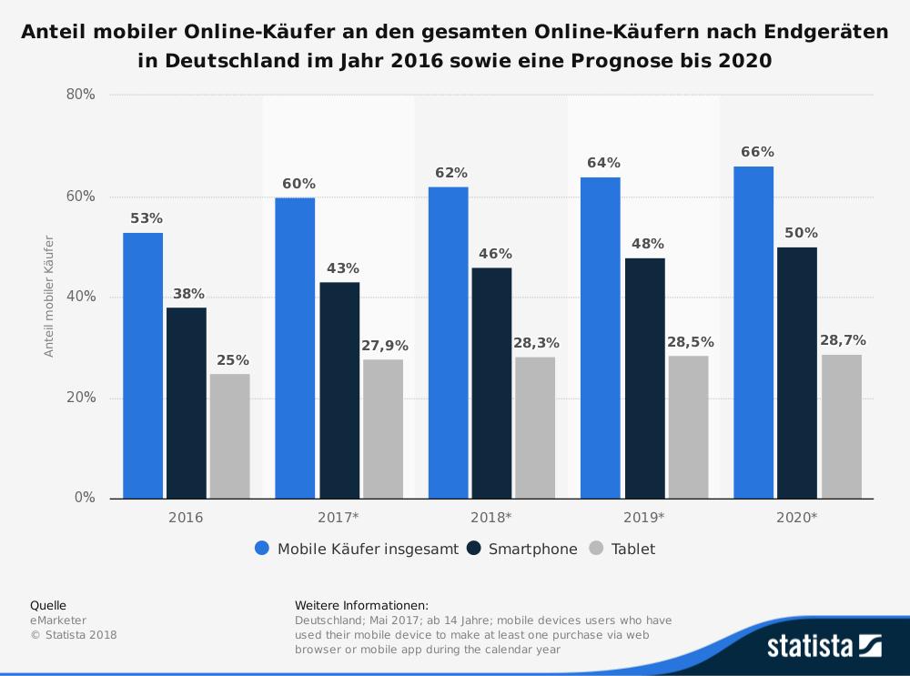 Anteil mobiler Online-Käufer an den gesamten Online-Käufern nach Endgeräten in Deutschland im Jahr 2016 sowie eine Prognose bis 2020