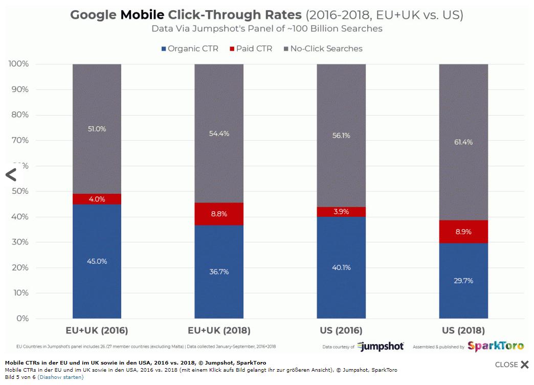 Statistik zu Klickraten der mobilen SERPs in 2016 und 2018