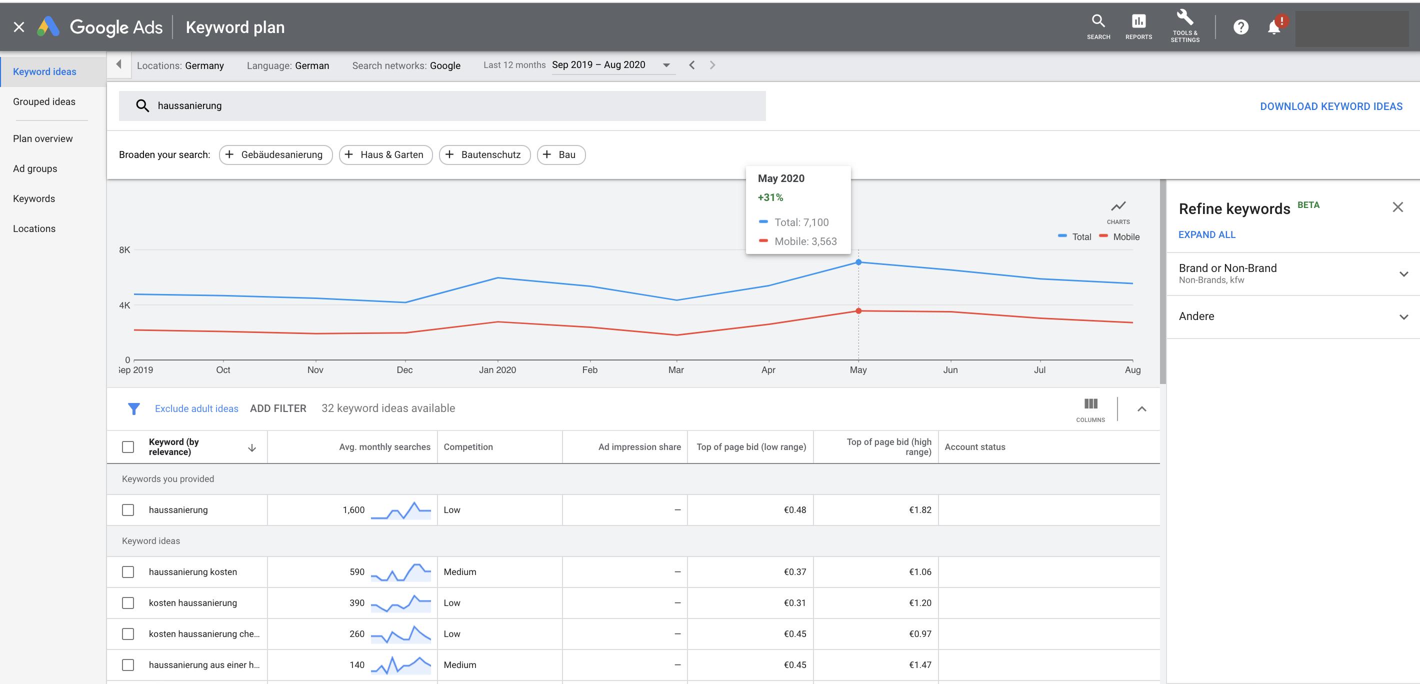 Ergebnisse zum Keyword Haussanierung bei ausreichend aktivem Werbebudget