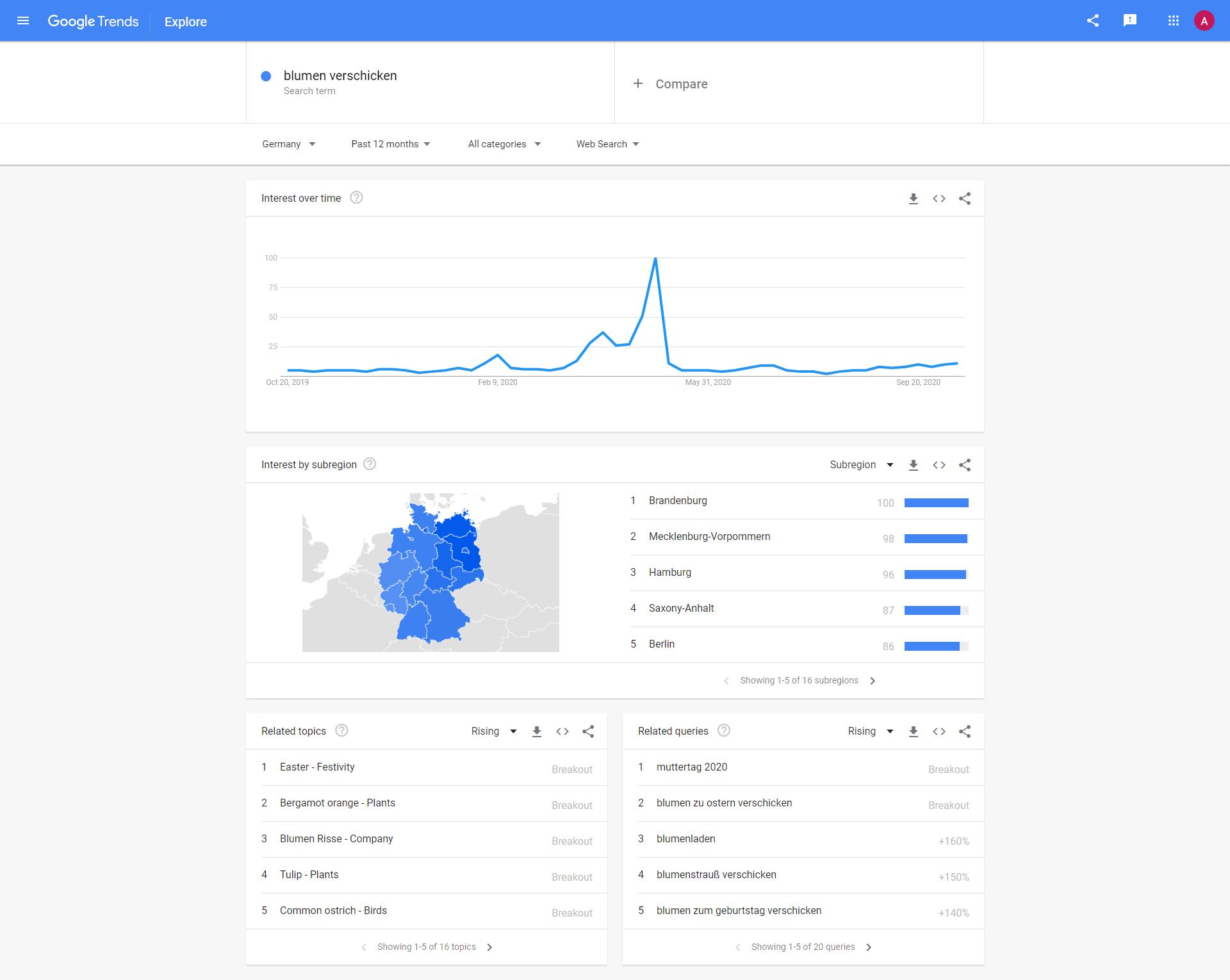 """Google Trends zum Keyword """"blumen verschicken"""""""