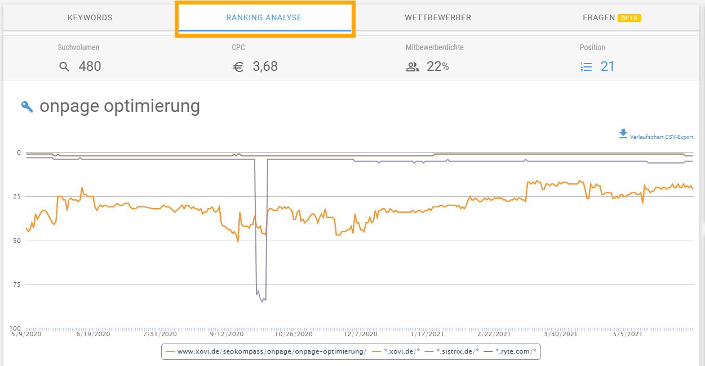 Screenshot der XOVI Ranking-Analyse. Zeigt die Rankings aller internen Seiten zum eingegebenen Keyword