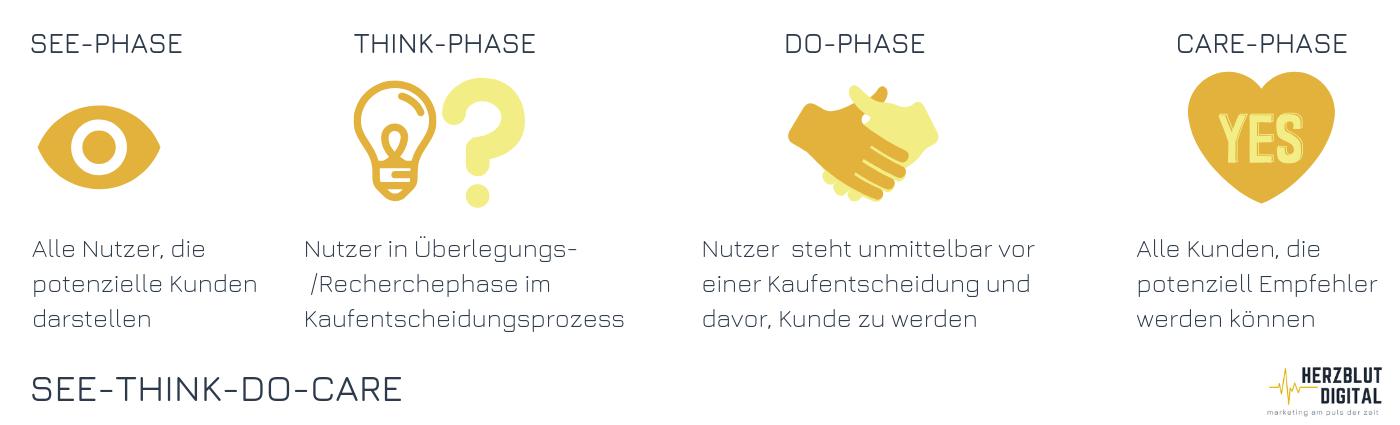 In welcher Phase der Kaufentscheidung befindet sich der Nutzer aktuell?