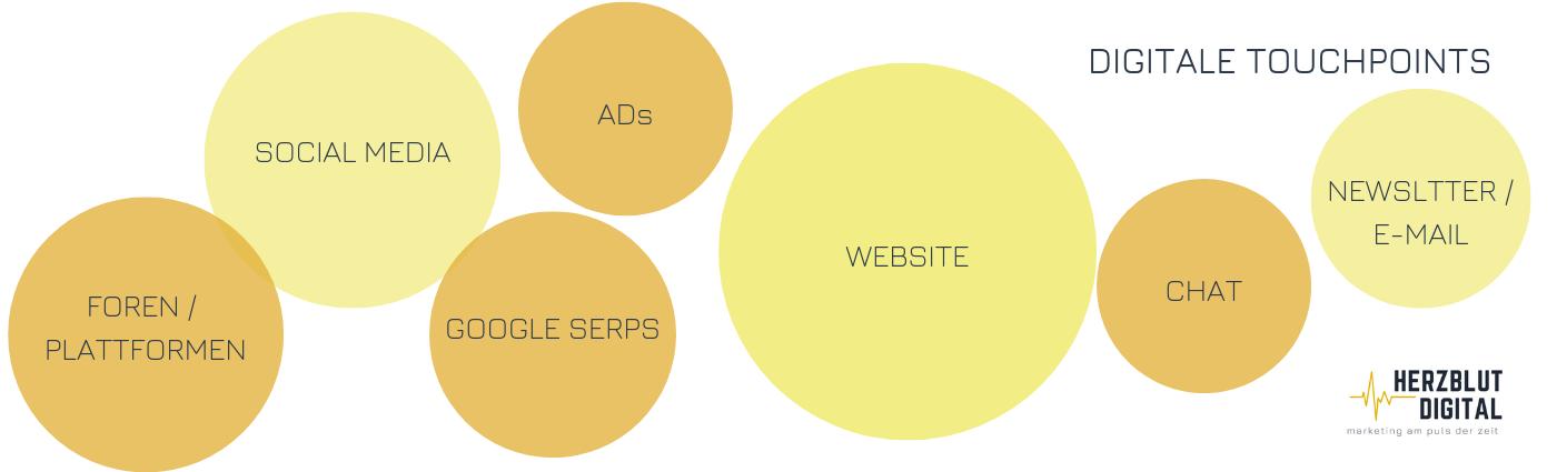Der Nutzer kommt mit einem Unternehmen über Foren, Plattformen, Social Media, Ads, Chats, Newsletter, E-Mail und natürlich der Website in Berührung.